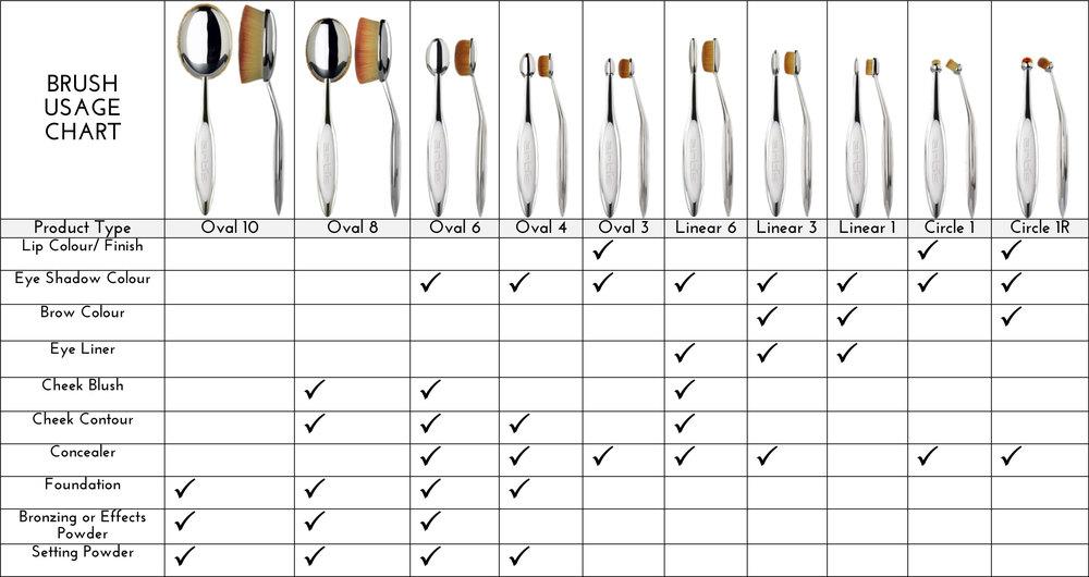 artis-brush-usage-chart